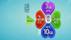 Türk Telekom Faturasız Parlak Portföy Paketler